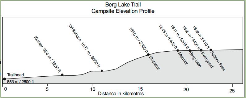 Berg Lake Trail elevation map